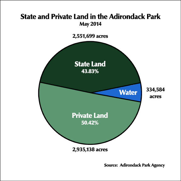 Adirondack Park: State and Private Land (May 2014)